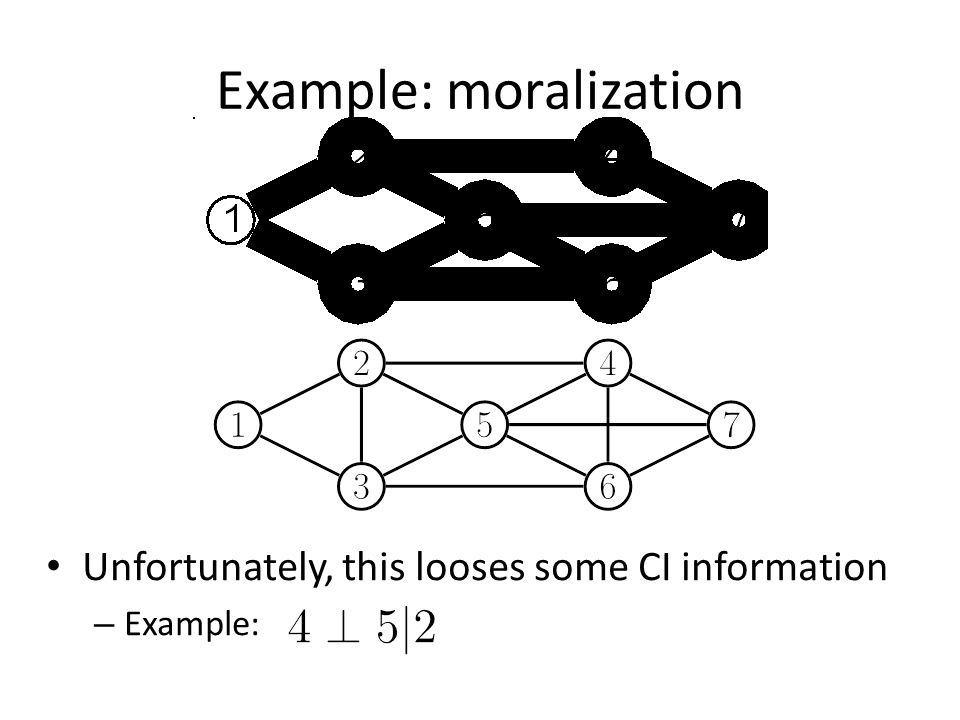 Example: moralization