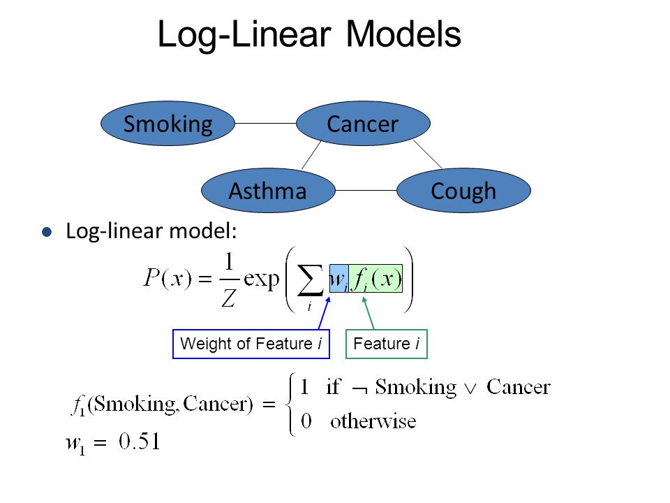 Log-Linear Models Smoking Cancer Asthma Cough Log-linear model: