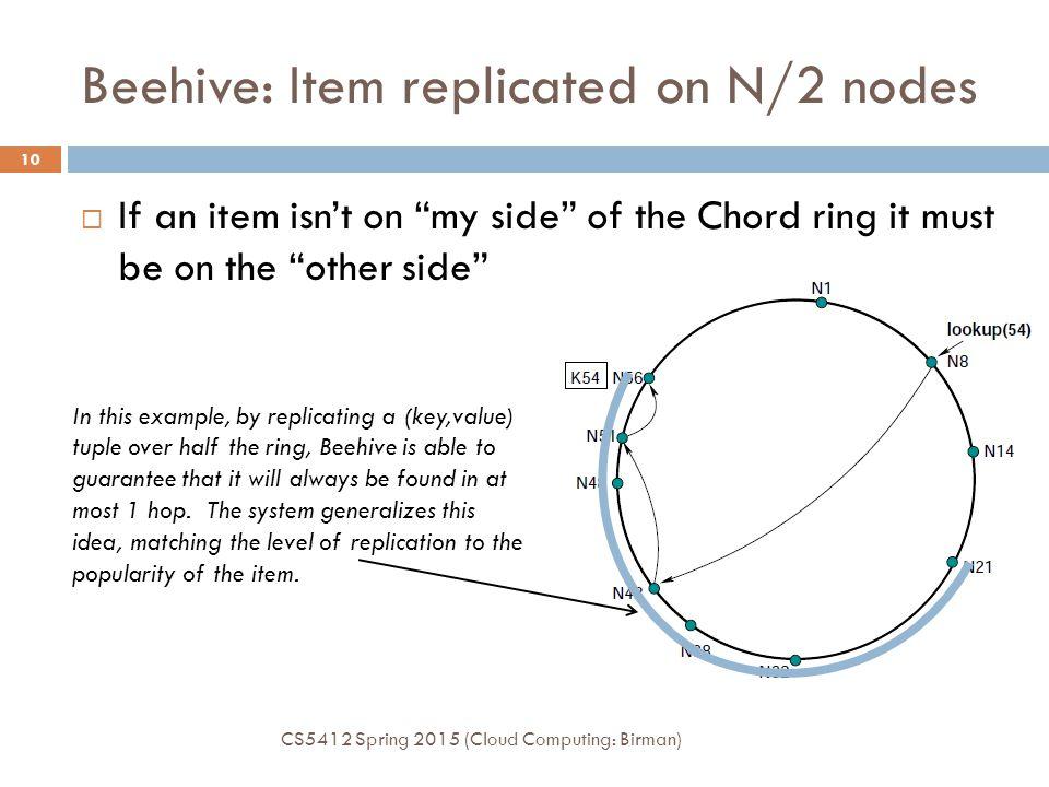 Beehive: Item replicated on N/2 nodes
