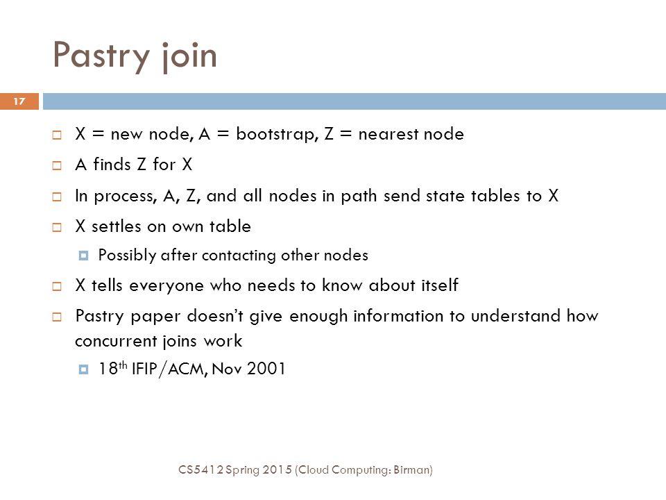 Pastry join X = new node, A = bootstrap, Z = nearest node