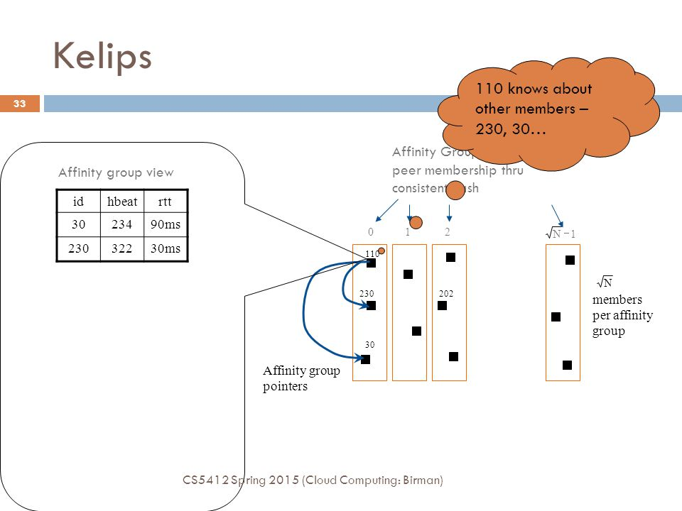 Kelips 110 knows about other members – 230, 30… Affinity Groups: