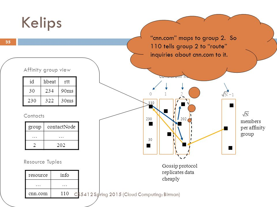 Kelips cnn.com maps to group 2. So 110 tells group 2 to route inquiries about cnn.com to it. Affinity Groups: