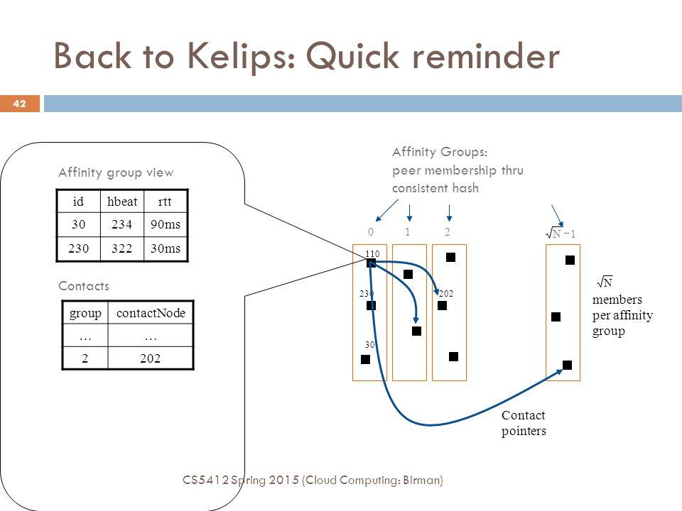 Back to Kelips: Quick reminder