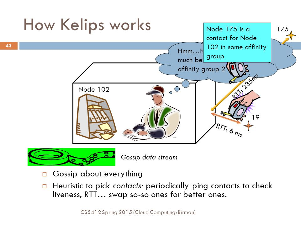 How Kelips works Gossip about everything