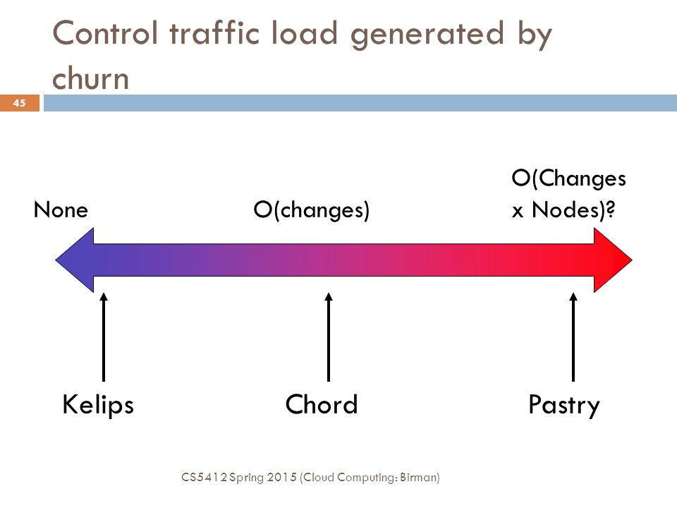Control traffic load generated by churn