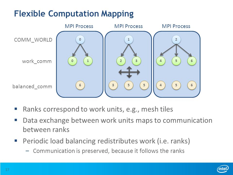 Flexible Computation Mapping