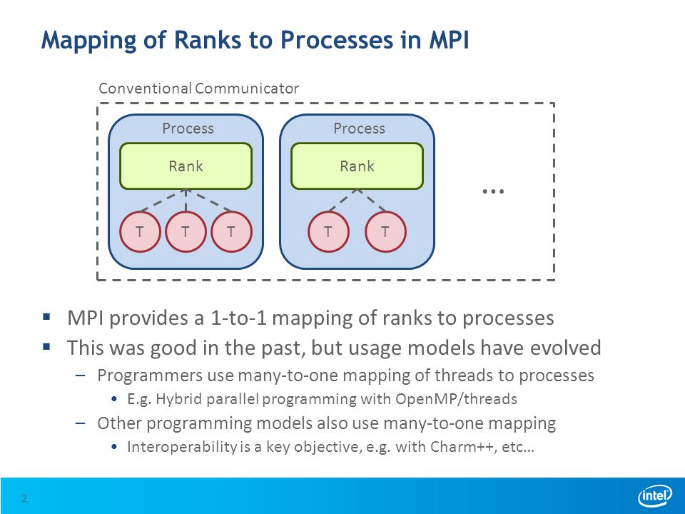 Mapping of Ranks to Processes in MPI