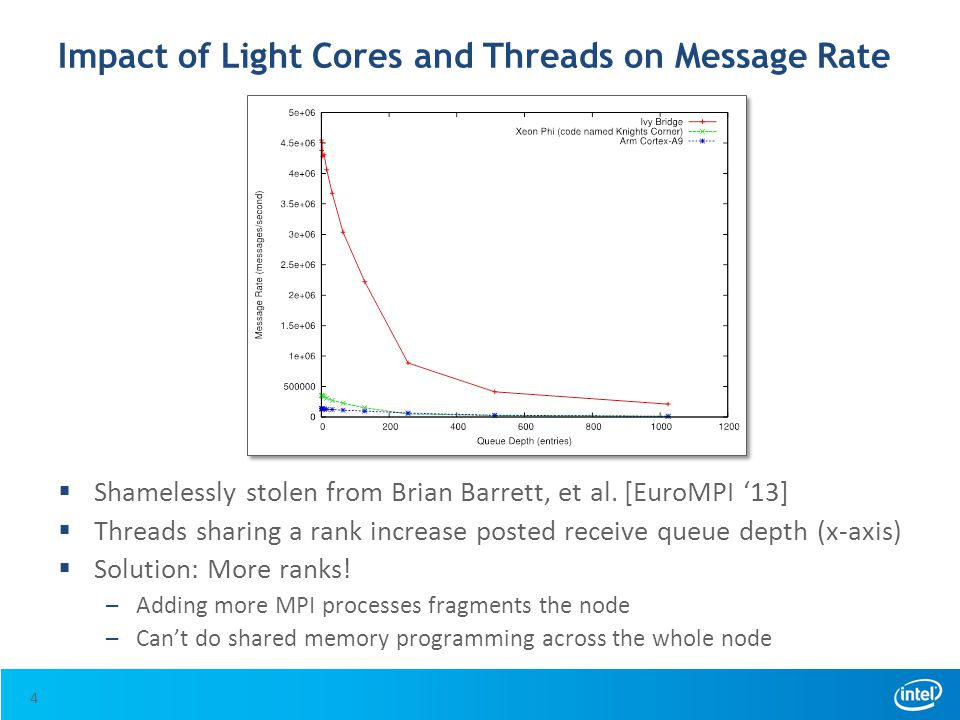 Impact of Light Cores and Threads on Message Rate