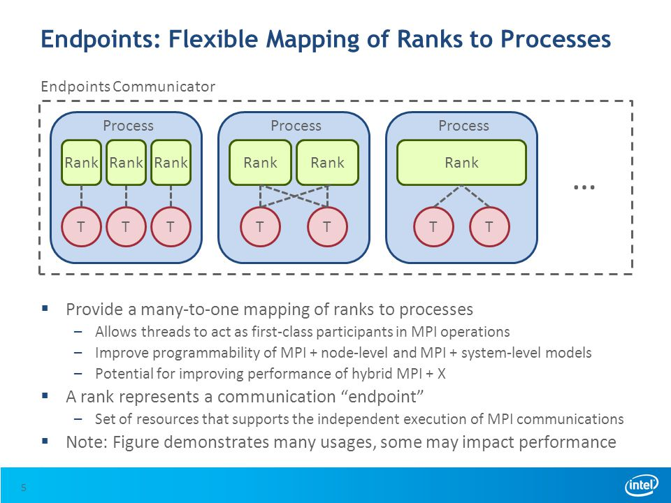 Endpoints: Flexible Mapping of Ranks to Processes