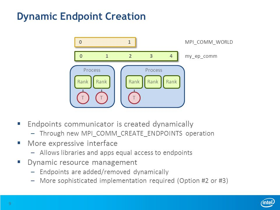 Dynamic Endpoint Creation