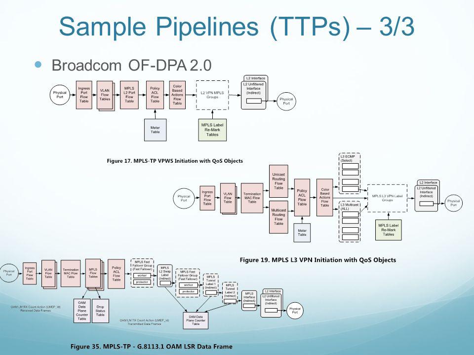 Sample Pipelines (TTPs) – 3/3
