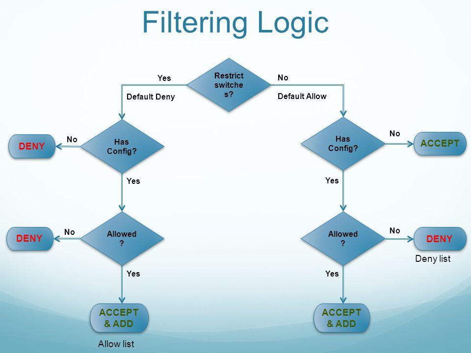 Filtering Logic DENY ACCEPT DENY DENY Deny list ACCEPT & ADD