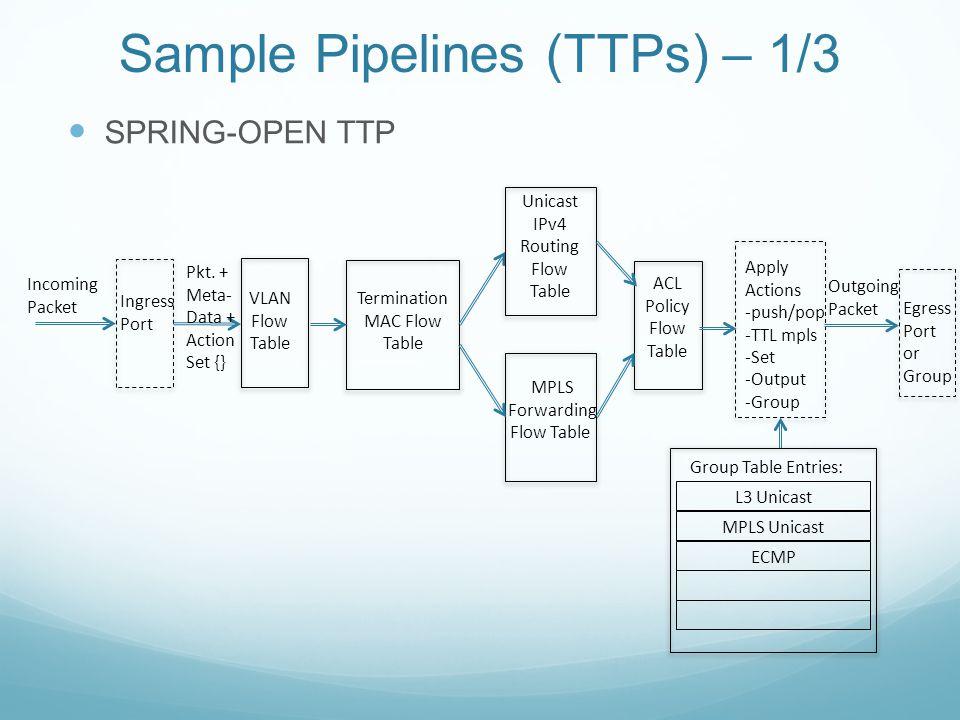 Sample Pipelines (TTPs) – 1/3
