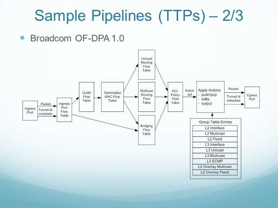 Sample Pipelines (TTPs) – 2/3