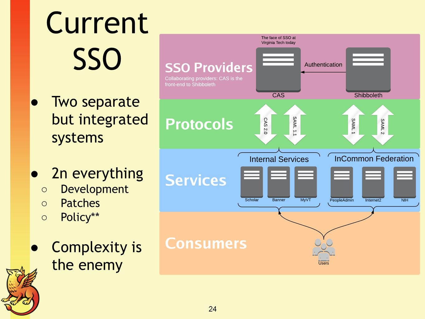 Current SSO Two separate but integrated systems 2n everything