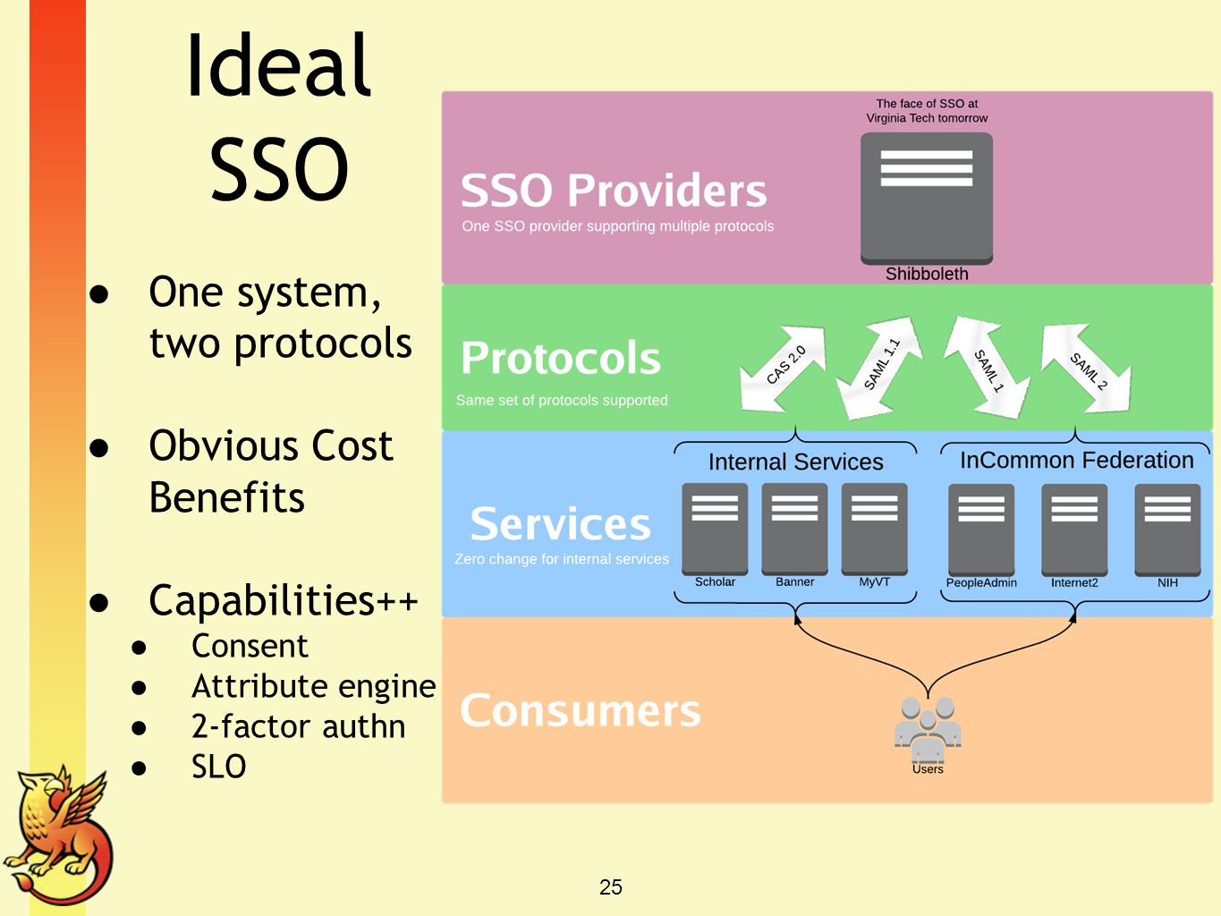 Ideal SSO One system, two protocols Obvious Cost Benefits