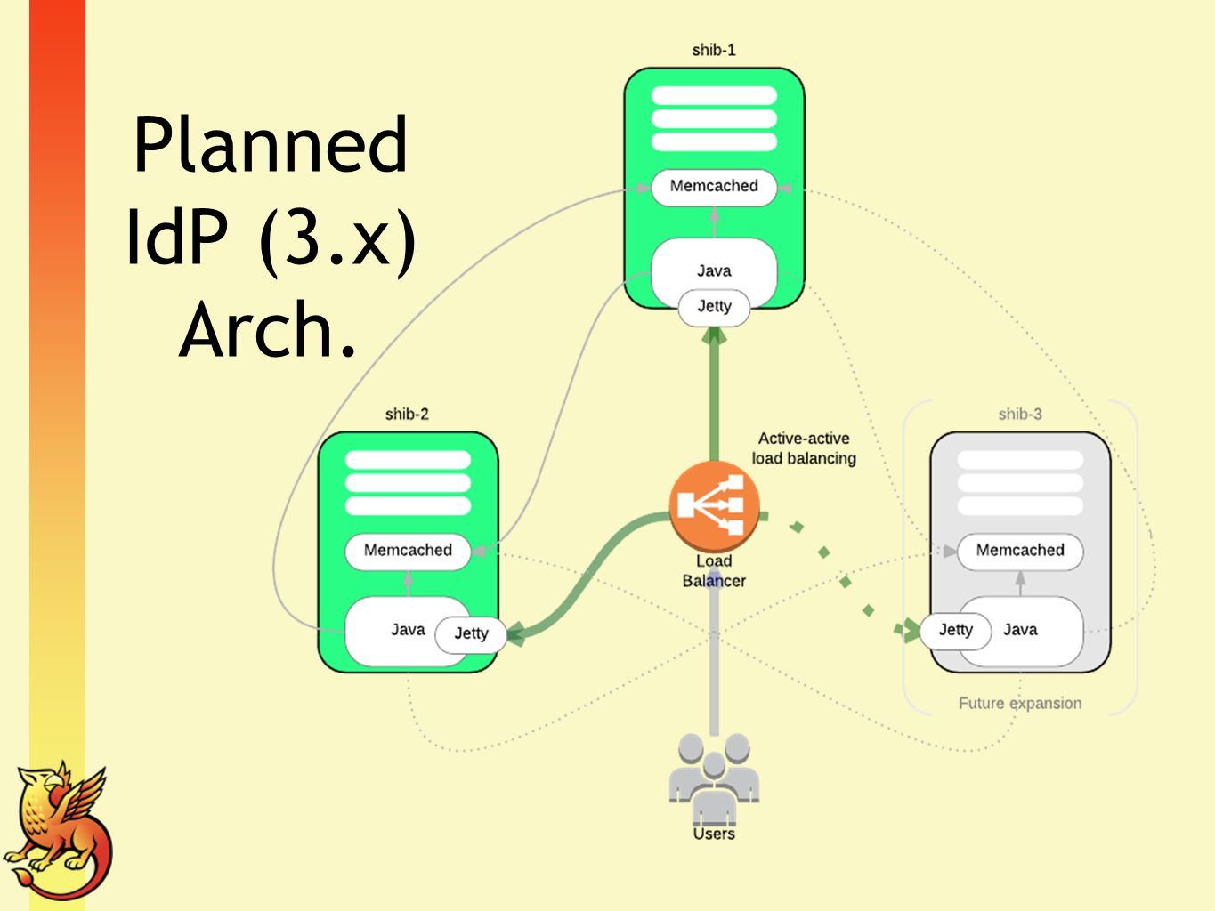 Planned IdP (3.x) Arch. This is an architecture that has served us well for nearly 2 years with CAS.