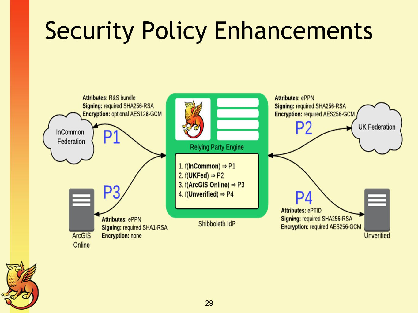 Security Policy Enhancements