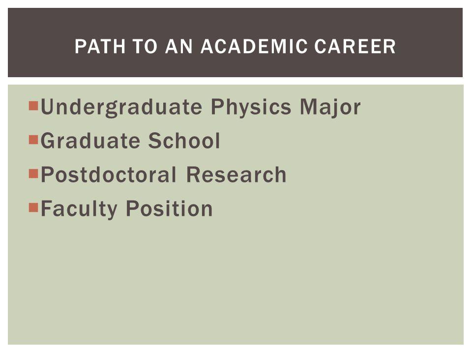 Path to an Academic Career