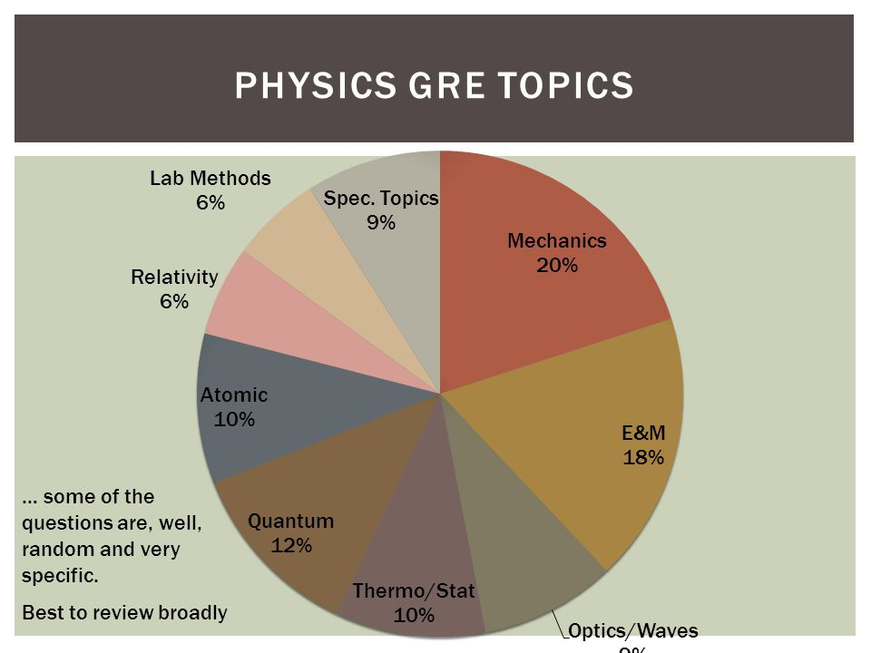 Physics GRE Topics … some of the questions are, well, random and very specific.