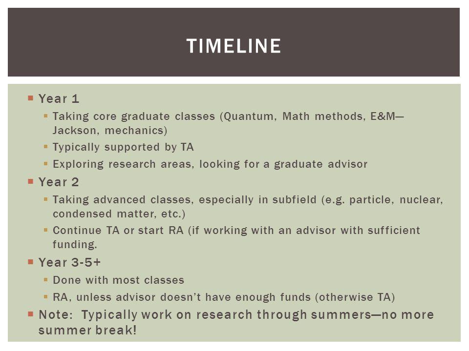 TimeLine Year 1 Year 2 Year 3-5+