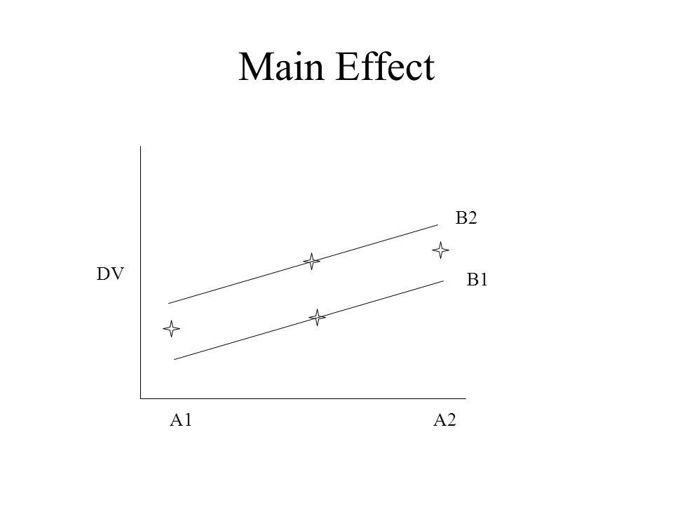 Main Effect B2 DV B1 A1 A2