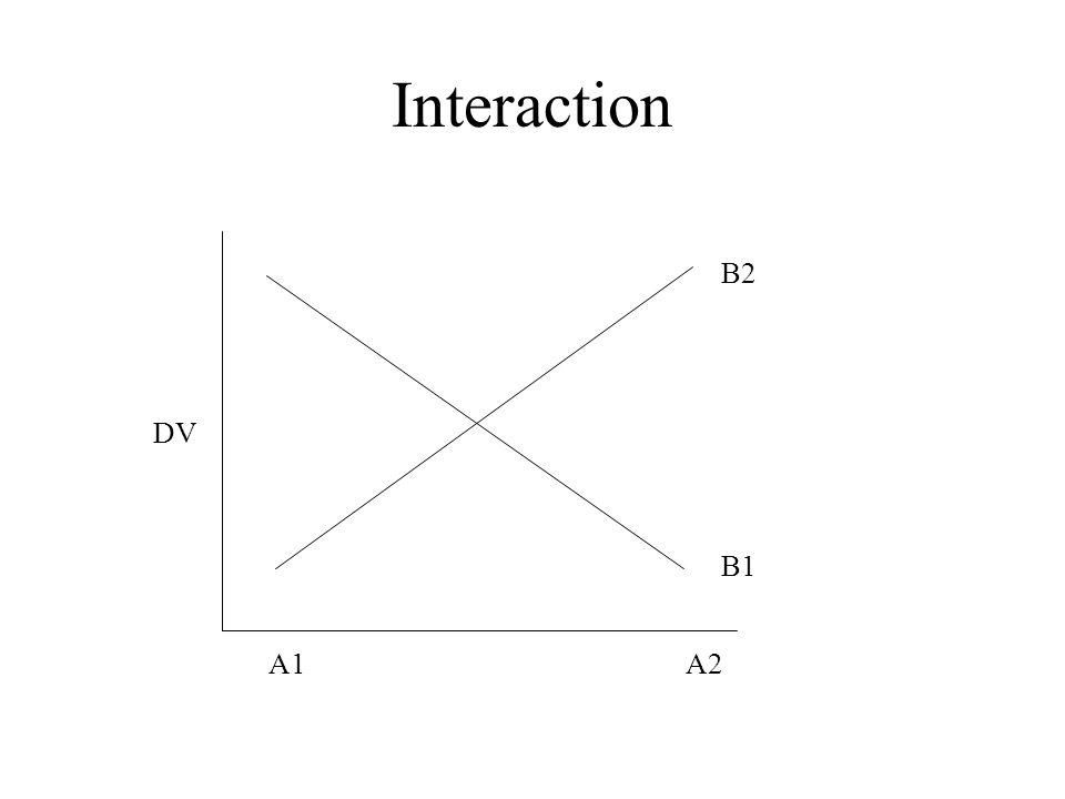 Interaction B2 DV B1 A1 A2