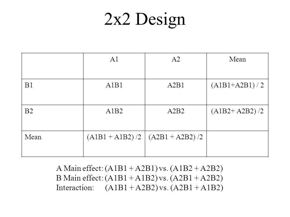 2x2 Design A Main effect: (A1B1 + A2B1) vs. (A1B2 + A2B2)