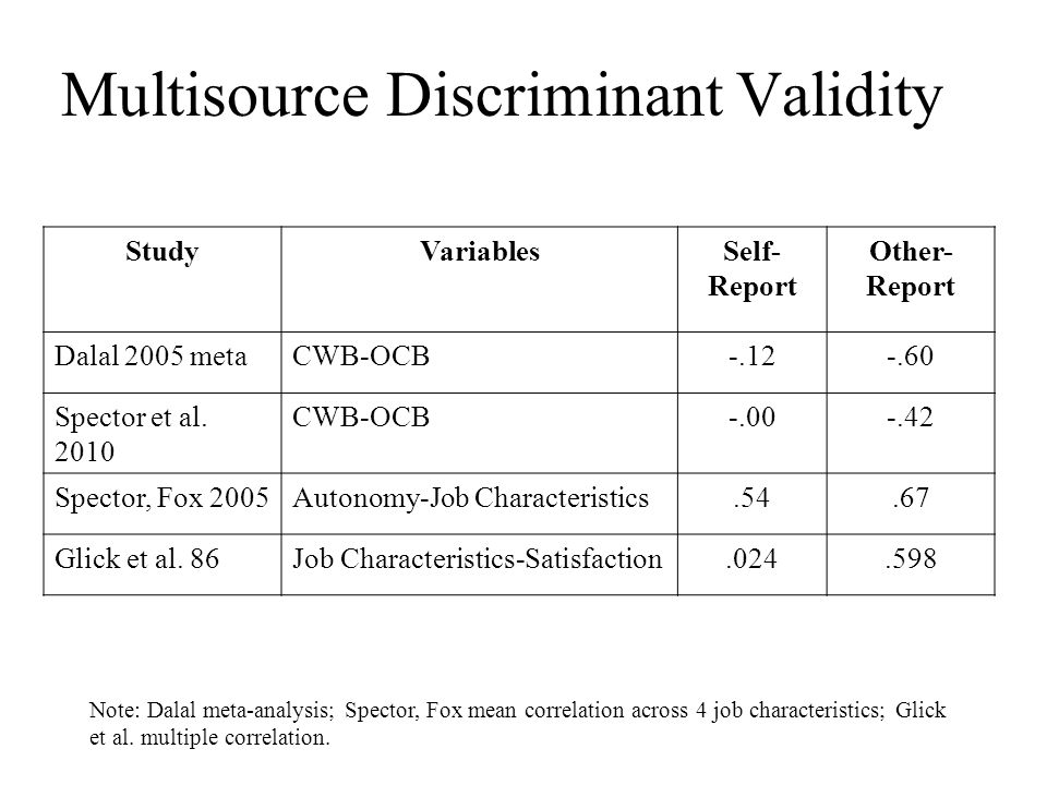 Multisource Discriminant Validity