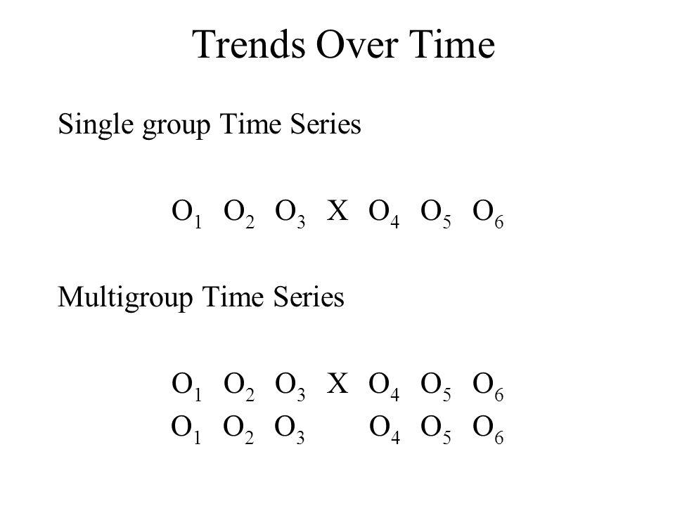 Trends Over Time Single group Time Series O1 O2 O3 X O4 O5 O6