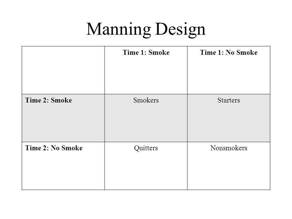 Manning Design Time 1: Smoke Time 1: No Smoke Time 2: Smoke Smokers