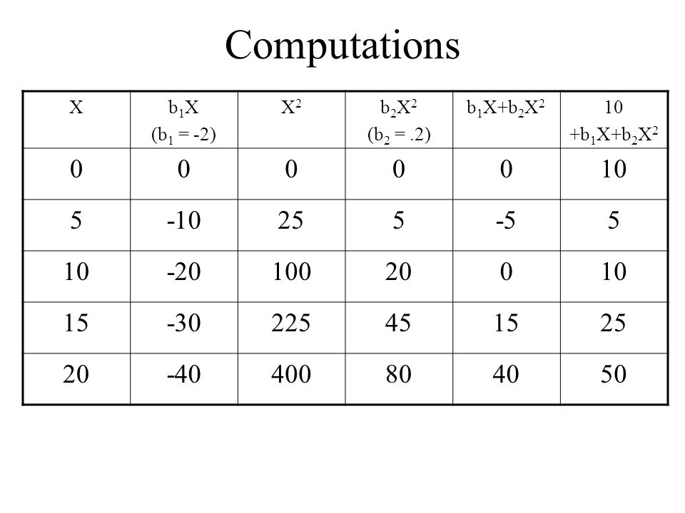 Computations X. b1X. (b1 = -2) X2. b2X2. (b2 = .2) b1X+b2X2. 10. +b1X+b2X2. 5. -10. 25. -5.
