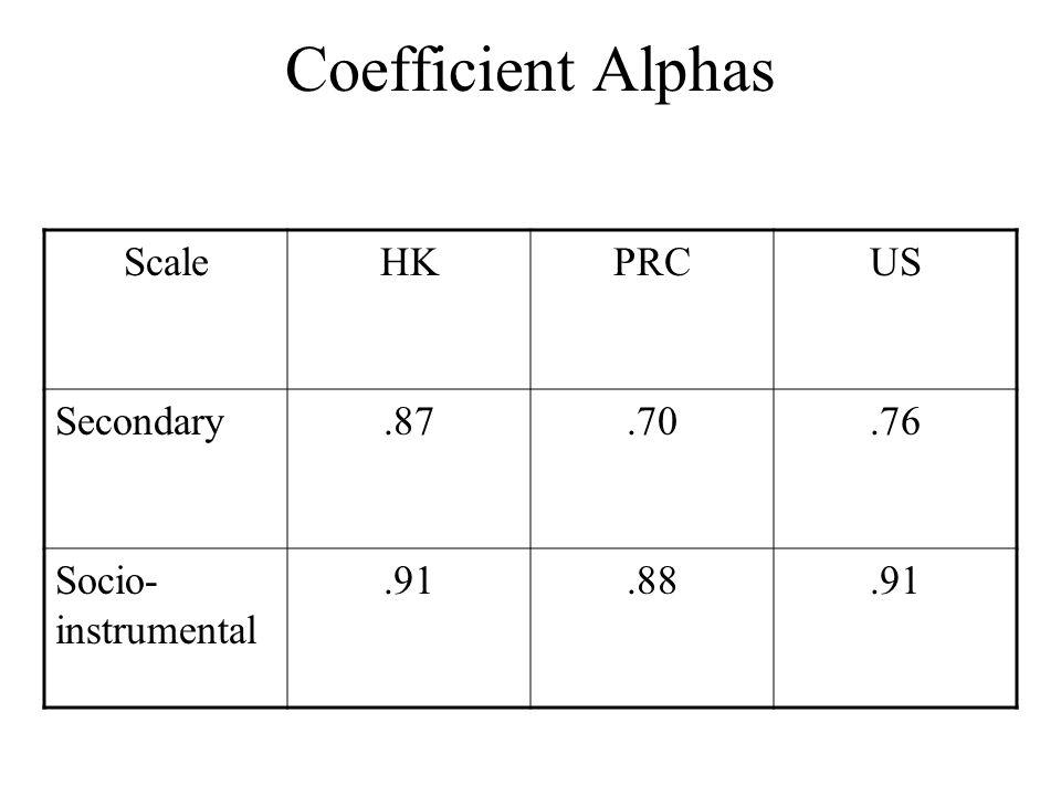 Coefficient Alphas Scale HK PRC US Secondary .87 .70 .76