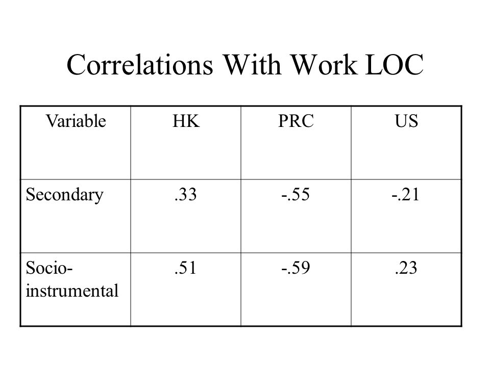 Correlations With Work LOC