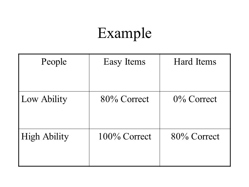 Example People Easy Items Hard Items Low Ability 80% Correct