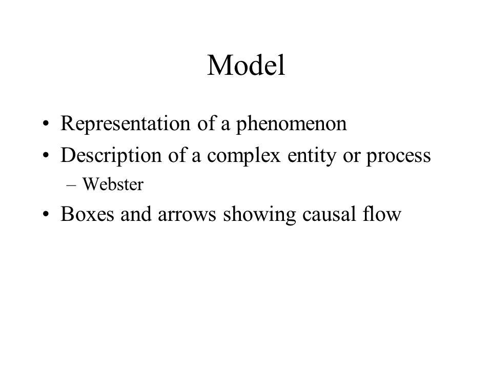 Model Representation of a phenomenon