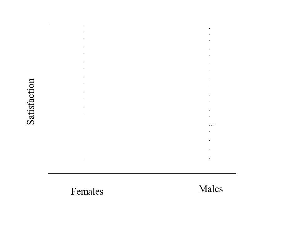 ... .. . ... .. …. . Satisfaction Males Females
