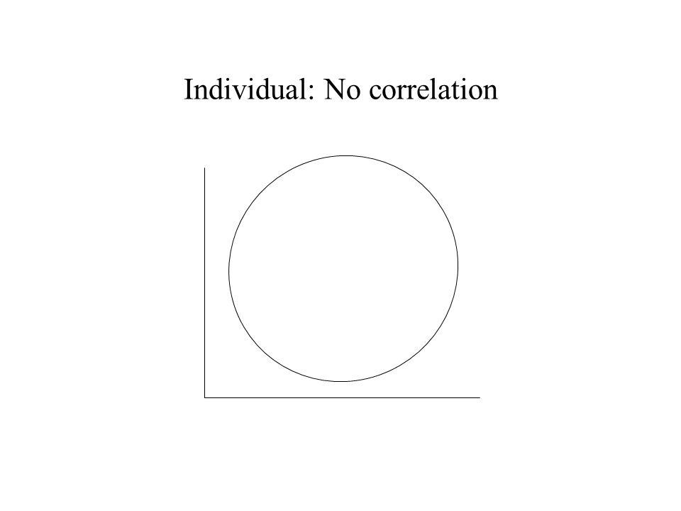 Individual: No correlation
