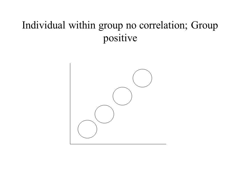 Individual within group no correlation; Group positive