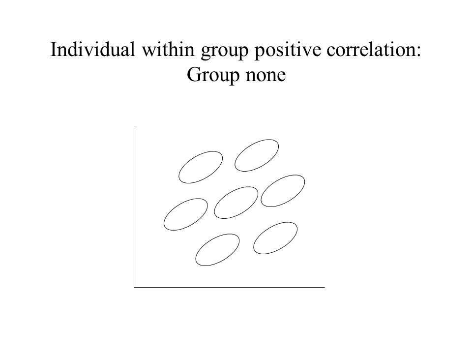 Individual within group positive correlation: Group none