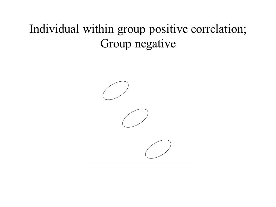 Individual within group positive correlation; Group negative