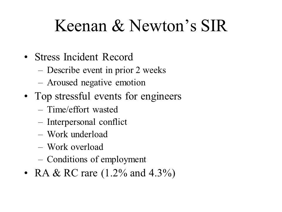 Keenan & Newton's SIR Stress Incident Record