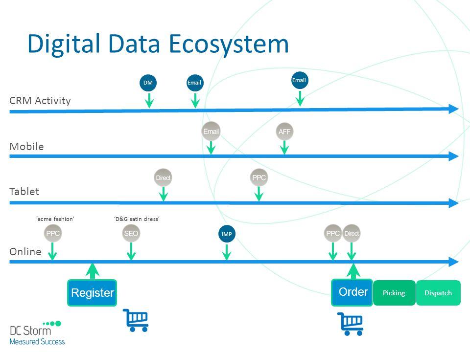 Digital Data Ecosystem
