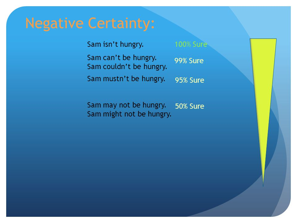 Negative Certainty: Sam isn't hungry. 100% Sure Sam can't be hungry.