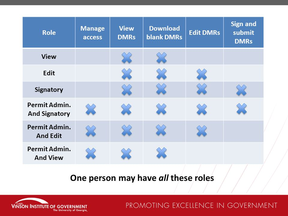 Permit Admin. And Signatory One person may have all these roles