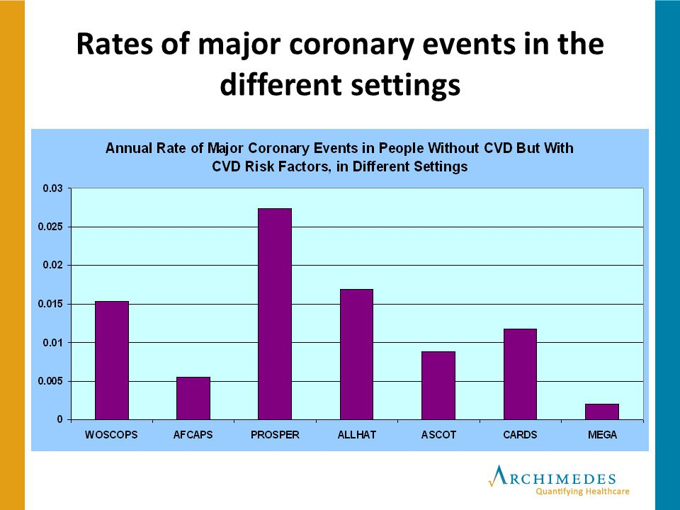 Rates of major coronary events in the different settings