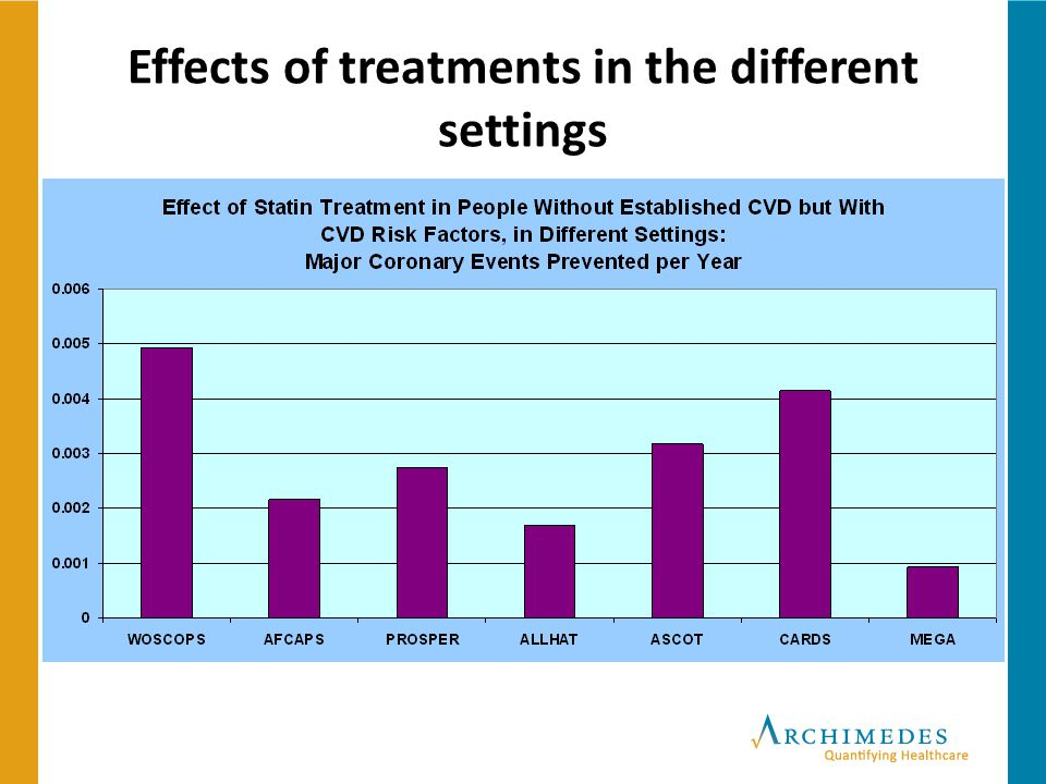 Effects of treatments in the different settings