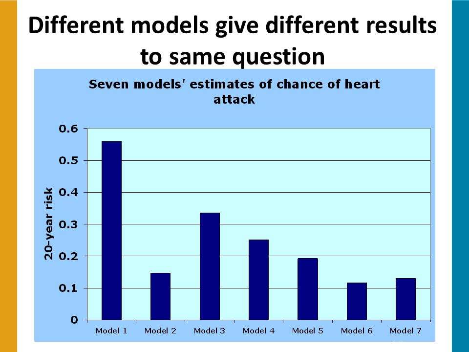 Different models give different results to same question