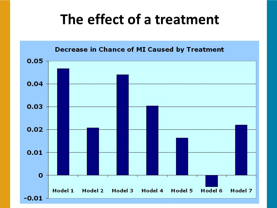 The effect of a treatment