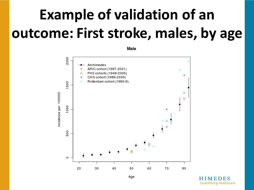 Example of validation of an outcome: First stroke, males, by age